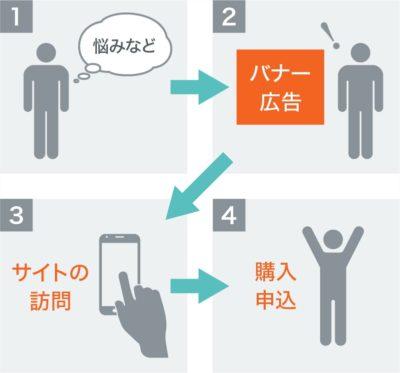 ユーザーの行動とバナー広告の役割