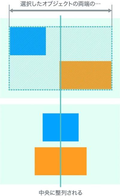 水平方向中央揃えの基準の説明