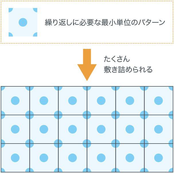 パターンの表示の仕組み