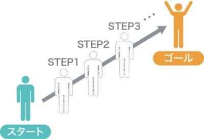 ユーザーシナリオのステップイメージ