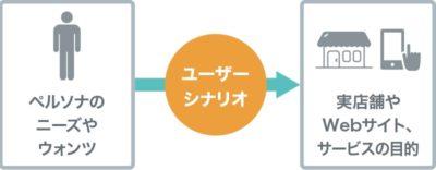 ユーザーシナリオ概念図