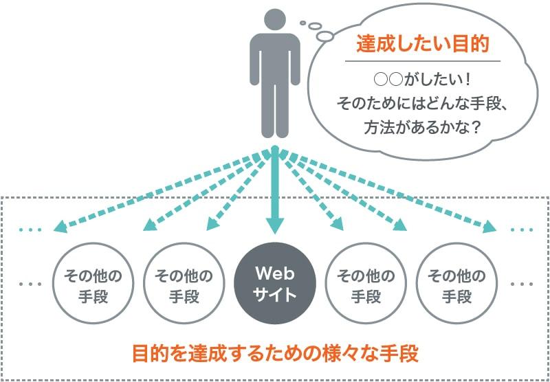 手段としてのWebサイト
