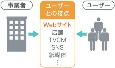 WEBサイトは事業者とユーザーをつなげる接点の一つ