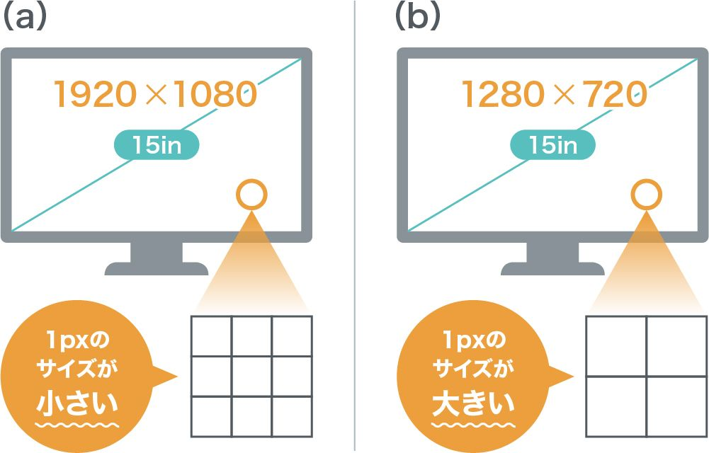 ピクセルの大きさの説明
