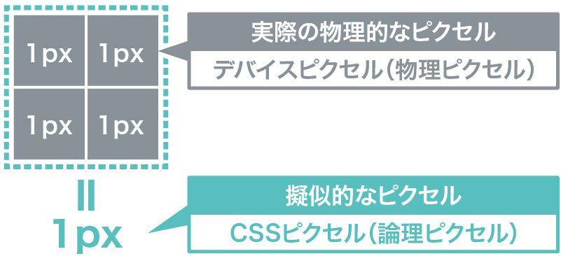 デバイスピクセルとCSSピクセルの説明