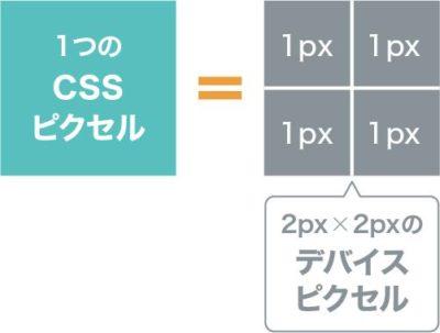 RetinaディスプレイのCSSピクセルとデバイスピクセルの関係