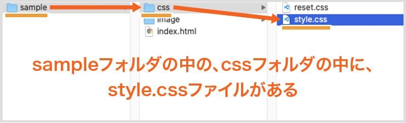 sampleフォルダの中の、cssフォルダの中に、style.cssファイルがある