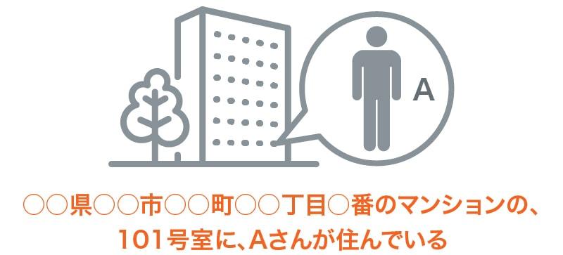 ○○県○○市○○町○○丁目○番のマンションの、101号室に、Aさんが住んでいる