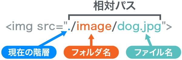 相対パスの例1-1
