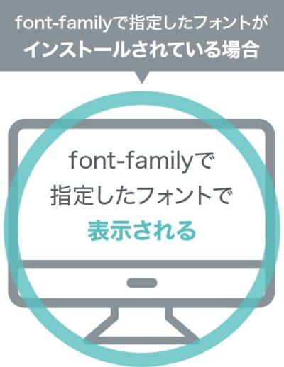 font-familyで指定したフォントで表示される