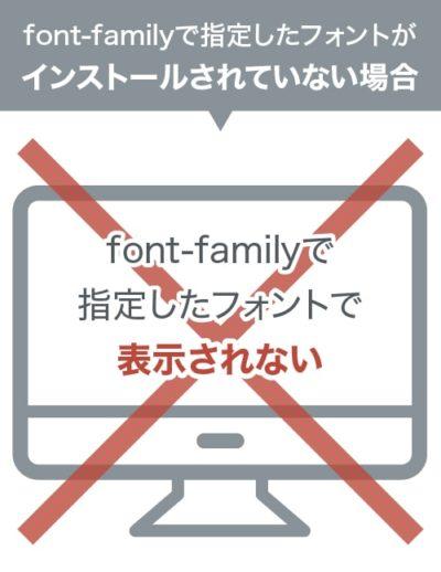 font-familyで指定したフォントで表示されない