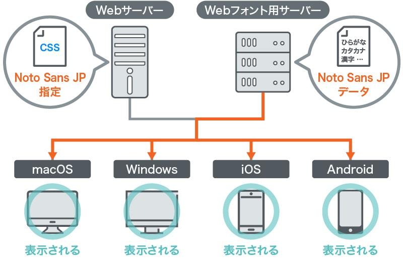 Webフォントを使用するとどのデバイスでも同じフォントを表示させることができる