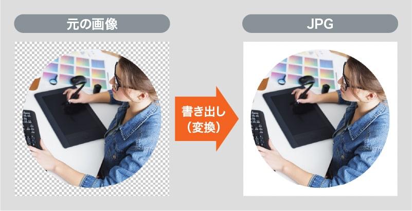 透過している画像をJPGで書き出すと透過部分は白色で出力される