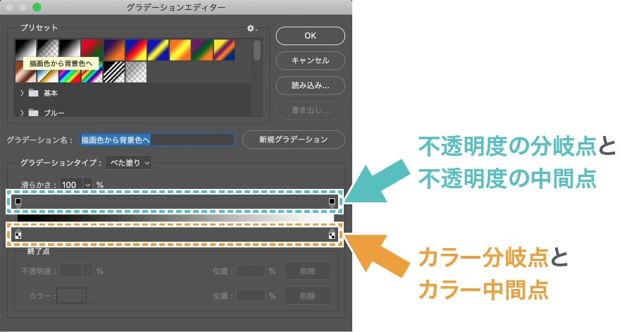 グラデーションバー下側の[カラー分岐点]と[カラー中間点]、上側の[不透明度の分岐点]と[不透明度の中間点]